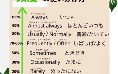 be..English 使う頻度の使い分け方